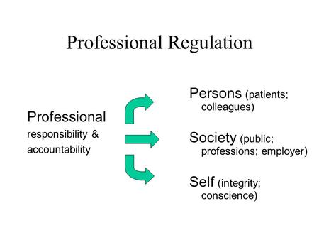 Professional Regulation Professional responsibility & accountability Persons (patients; colleagues) Society (public; professions; employer) Self (integrity;