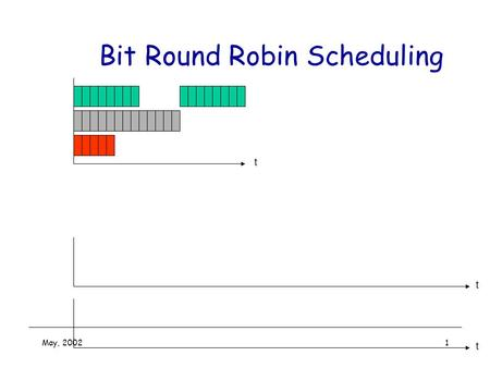 May, 20021 Bit Round Robin Scheduling t t t. May, 20022 Bit Round Robin Scheduling t t t.