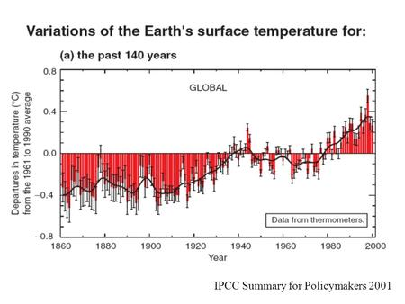Global temp 140 years IPCC Summary for Policymakers 2001.