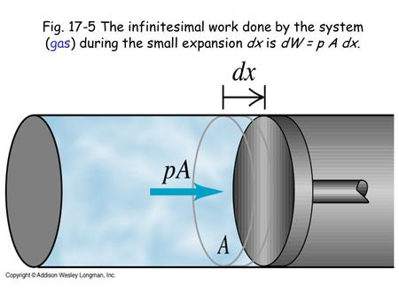Fig. 17-5 The infinitesimal work done by the system (gas) during the small expansion dx is dW = p A dx.