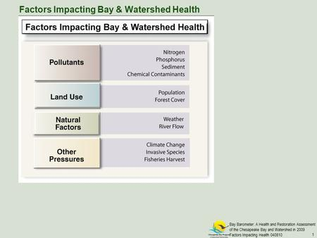 Bay Barometer: A Health and Restoration Assessment of the Chesapeake Bay and Watershed in 2009 Factors Impacting Health 040810 1 Factors Impacting Bay.