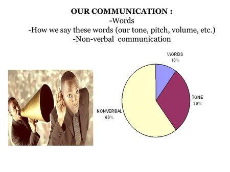 OUR COMMUNICATION : -Words -How we say these words (our tone, pitch, volume, etc.) -Non-verbal communication.