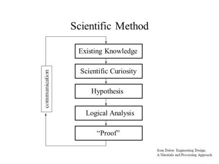 "Scientific Method Existing Knowledge Scientific Curiosity Hypothesis Logical Analysis ""Proof"" from Deiter: Engineering Design; A Materials and Processing."