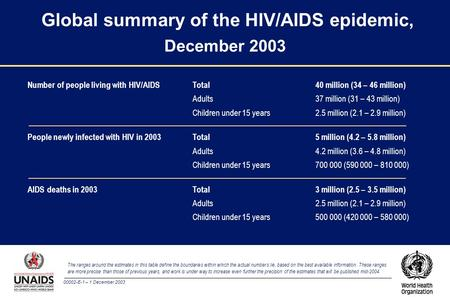 00002-E-1 – 1 December 2003 Global summary of the HIV/AIDS epidemic, December 2003 The ranges around the estimates in this table define the boundaries.
