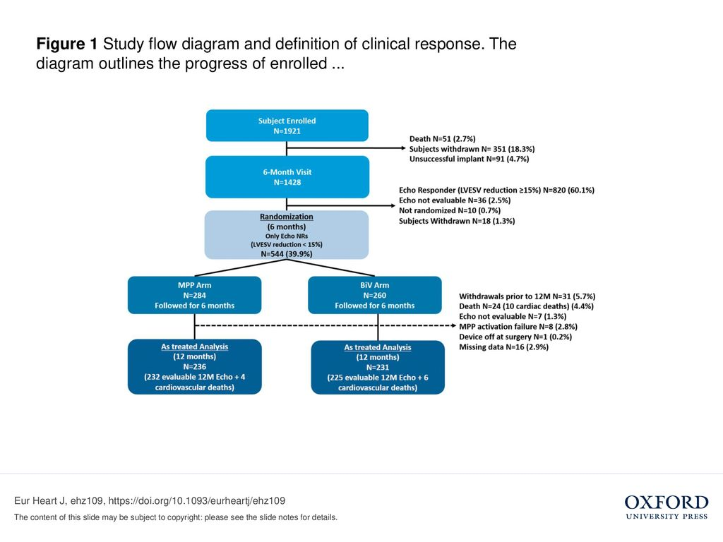 Figure 1 Study Flow Diagram And Definition Of Clinical Response Ppt Download