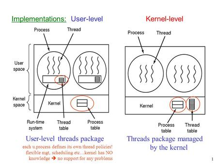 1 Implementations: User-level Kernel-level User-level threads package each u.process defines its own thread policies! flexible mgt, scheduling etc…kernel.