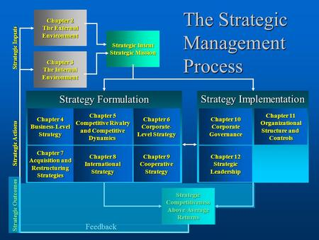 1 Strategy Implementation Chapter 11 Chapter 11 Organizational Structure and Structure and Controls Chapter 10 Chapter 10 Corporate Governance Chapter.