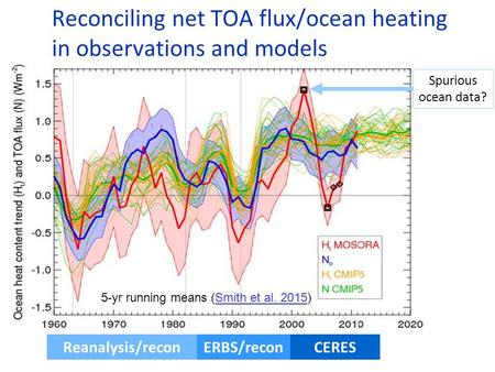 Reconciling net TOA flux/ocean heating in observations and models 5-yr running means (Smith et al. 2015)Smith et al. 2015 Spurious ocean data? CERES ERBS/reconReanalysis/recon.