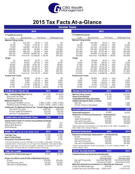 2015 Tax Facts At-a-Glance Income Taxes 2015 If Taxable Income Is: Married Filing Jointly Single Estates and Trusts ++++++++++++++ ++++++++++++++ ++++++++++