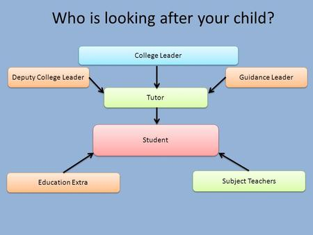 Student Tutor Guidance Leader Education Extra College Leader Who is looking after your child? Subject Teachers Deputy College Leader.