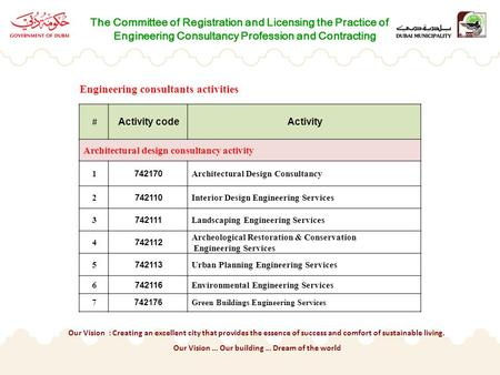 The Committee of Registration and Licensing the Practice of Engineering Consultancy Profession and Contracting # Activity codeActivity Architectural design.
