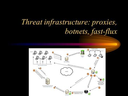 Threat infrastructure: proxies, botnets, fast-flux