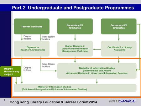 1 Part 2 Undergraduate and Postgraduate Programmes Hong Kong Library Education & Career Forum 2014 Degree Holder in any subject.