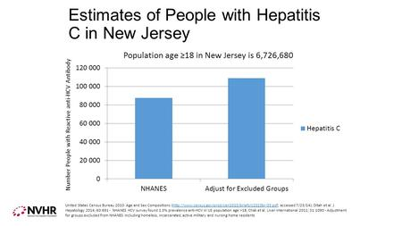Estimates of People with Hepatitis C in New Jersey Number People with Reactive anti-HCV Antibody United States Census Bureau 2010: Age and Sex Compositions.