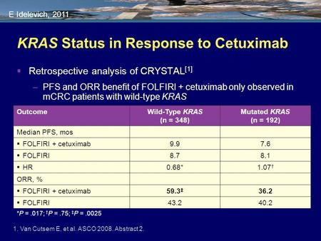 KRAS Status in Response to Cetuximab