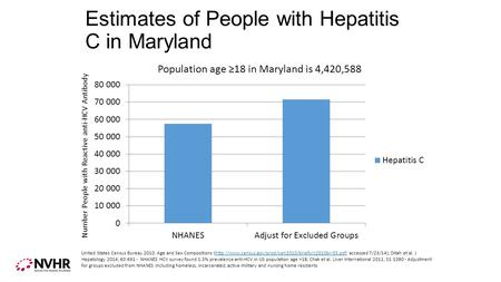 Estimates of People with Hepatitis C in Maryland Number People with Reactive anti-HCV Antibody United States Census Bureau 2010: Age and Sex Compositions.