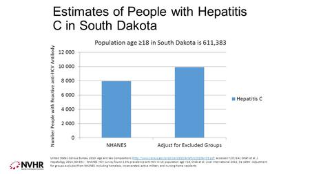 Estimates of People with Hepatitis C in South Dakota Number People with Reactive anti-HCV Antibody United States Census Bureau 2010: Age and Sex Compositions.