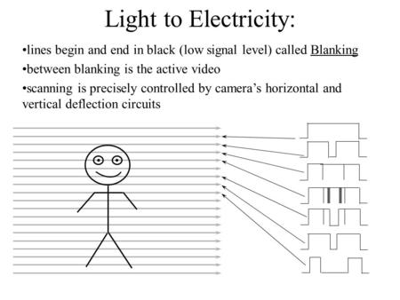 Light to Electricity: lines begin and end in black (low signal level) called Blanking between blanking is the active video scanning is precisely controlled.