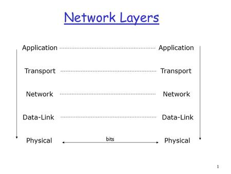1 Network Layers Application Transport Network Data-Link Physical bits.