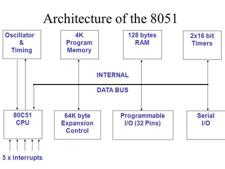 Architecture Of The 8051 Microcontroller Ppt Video Online Download