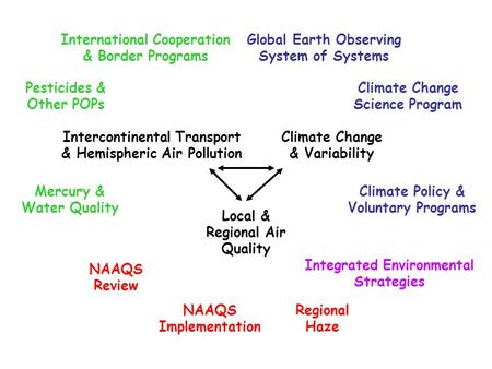 Climate Change Science Program Climate Policy & Voluntary Programs Mercury & Water Quality Pesticides & Other POPs Local & Regional Air Quality Intercontinental.