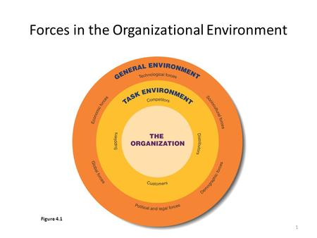 1 Forces in the Organizational Environment Figure 4.1.