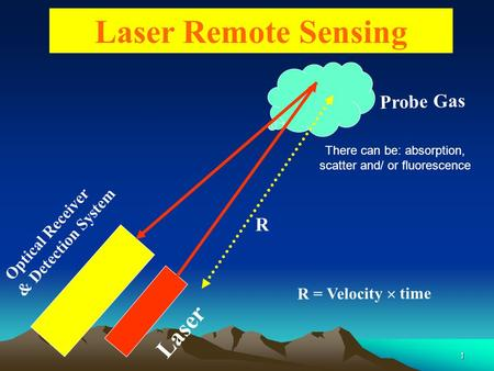1 Laser Remote Sensing Optical Receiver & Detection System Laser Probe Gas R = Velocity  time R There can be: absorption, scatter and/ or fluorescence.