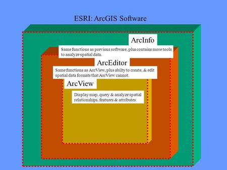ArcEditor ArcInfo ArcView Display map, query & analyze spatial relationships, features & attributes Same functions as ArcView, plus abilty to create, &