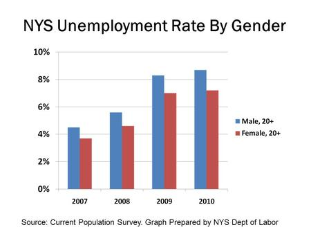 NYS Unemployment Rate By Gender Source: Current Population Survey. Graph Prepared by NYS Dept of Labor.