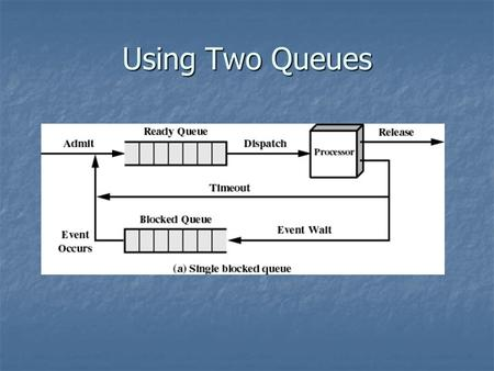 Using Two Queues. Using Multiple Queues Suspended Processes Processor is faster than I/O so all processes could be waiting for I/O Processor is faster.