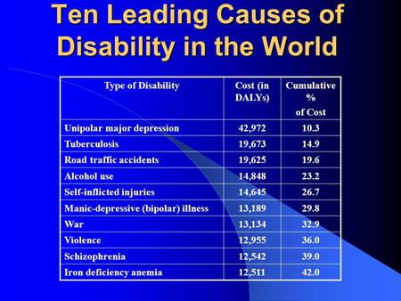 Ten Leading Causes of Disability in the World Type of DisabilityCost (in DALYs) Cumulative % of Cost Unipolar major depression42,97210.3 Tuberculosis19,67314.9.