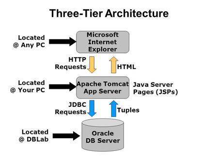 Three-Tier Architecture Oracle DB Server Apache Tomcat App Server Microsoft Internet Explorer HTML Tuples HTTP Requests JDBC Requests Java Server Pages.