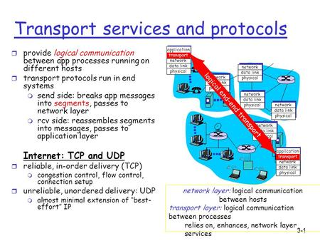 3-1 Transport services and protocols r provide logical communication between app processes running on different hosts r transport protocols run in end.