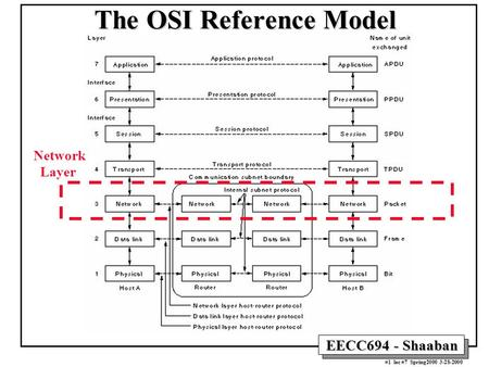 EECC694 - Shaaban #1 lec #7 Spring2000 3-28-2000 The OSI Reference Model Network Layer.