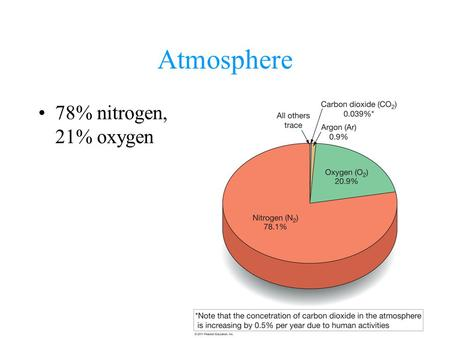 Atmosphere 78% nitrogen, 21% oxygen. Water Vapor up to 4% by volume leaves atmosphere as dew, rain or snow.