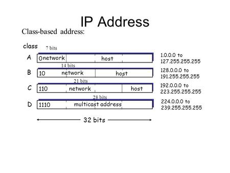 IP Address 0 network host 10 network host 110 networkhost 1110 multicast address A B C D class 1.0.0.0 to 127.255.255.255 128.0.0.0 to 191.255.255.255.
