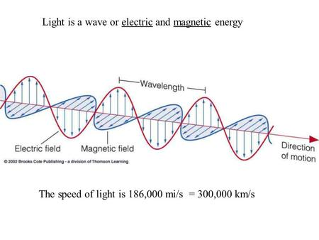 Light is a wave or electric and magnetic energy The speed of light is 186,000 mi/s = 300,000 km/s.