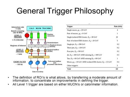 General Trigger Philosophy The definition of ROI's is what allows, by transferring a moderate amount of information, to concentrate on improvements in.