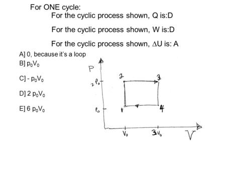 For the cyclic process shown, W is:D A] 0, because it's a loop B] p 0 V 0 C] - p 0 V 0 D] 2 p 0 V 0 E] 6 p 0 V 0 For the cyclic process shown,  U is: