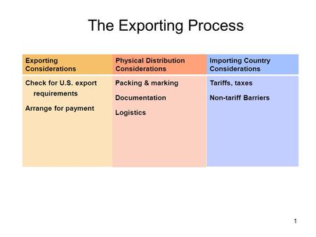 1 The Exporting Process Check for U.S. export requirements Arrange for payment Exporting Considerations Physical Distribution Considerations Packing &
