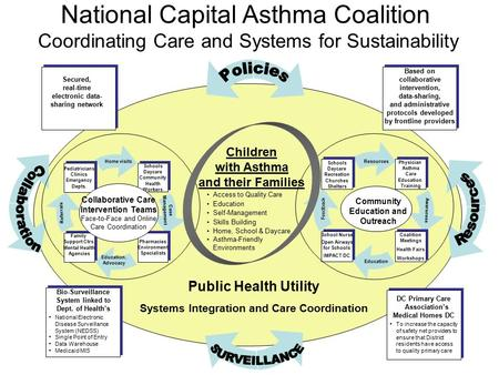 National Capital Asthma Coalition Coordinating Care and Systems for Sustainability Community Education and Outreach Schools Daycare Community Health Workers.