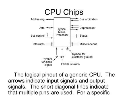 CPU Chips The logical pinout of a generic CPU. The arrows indicate input signals and output signals. The short diagonal lines indicate that multiple pins.