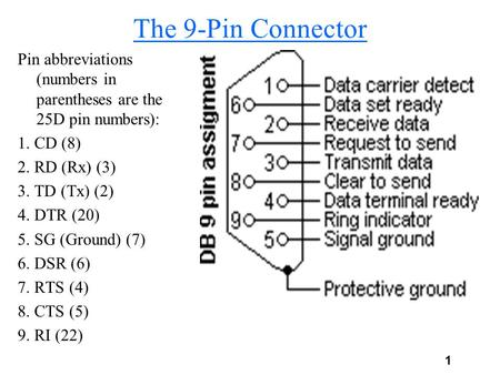 1 The 9-Pin Connector Pin abbreviations (numbers in parentheses are the 25D pin numbers): 1. CD (8) 2. RD (Rx) (3) 3. TD (Tx) (2) 4. DTR (20) 5. SG (Ground)