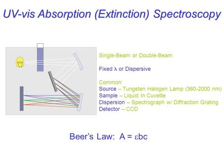 UV-vis Absorption (Extinction) Spectroscopy Single-Beam or Double-Beam Fixed or Dispersive Common: Source – Tungsten Halogen Lamp (360-2000 nm) Sample.