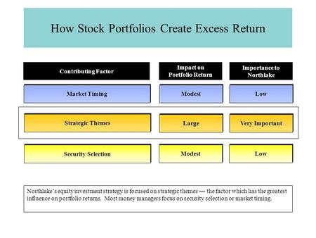 How Stock Portfolios Create Excess Return Market Timing Strategic Themes Security Selection Contributing Factor Modest Low Impact on Portfolio Return Importance.