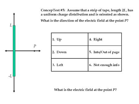 -L-L L P ConcepTest #5: Assume that a strip of tape, length 2 L, has a uniform charge distribution and is oriented as shown. What is the direction of the.