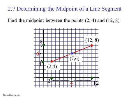 ©thevisualclassroom.com (2,4) (12, 8) 2.7 Determining the Midpoint of a Line Segment (7,6) Find the midpoint between the points (2, 4) and (12, 8) 2 12.