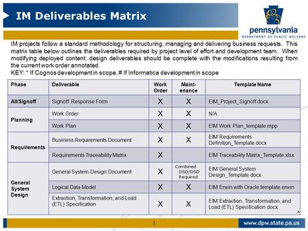 1 im deliverables matrix im projects follow a standard methodology 1 im deliverables matrix im projects follow a standard methodology for structuring managing and delivering business requests this matrix table below wajeb Images