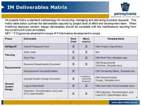 Im deliverables matrix ppt video online download 1 im deliverables matrix im projects follow a standard methodology for structuring managing and delivering accmission Choice Image