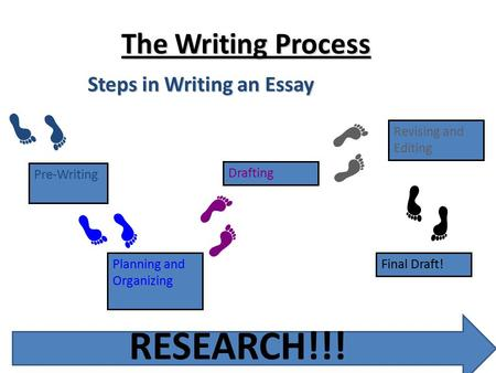 RESEARCH!!! The Writing Process Steps in Writing an Essay